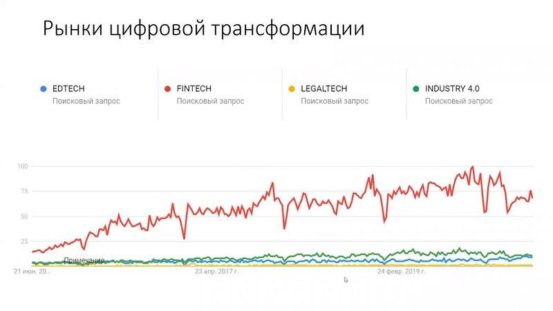 Поиск и анализ трендов Trends Inovation