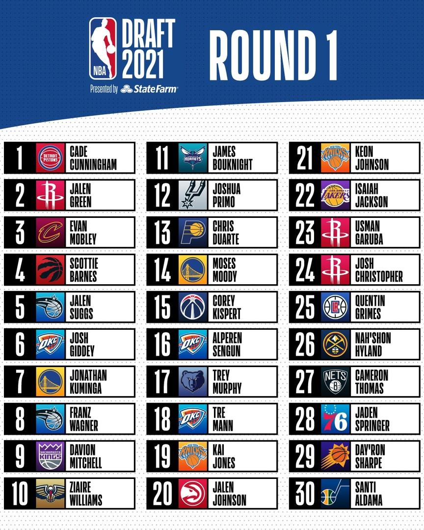 Драфт НБА-2021